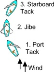 jibe,diagram,sailing,boat,point,haul,reach,running,heel,scouting,point,point